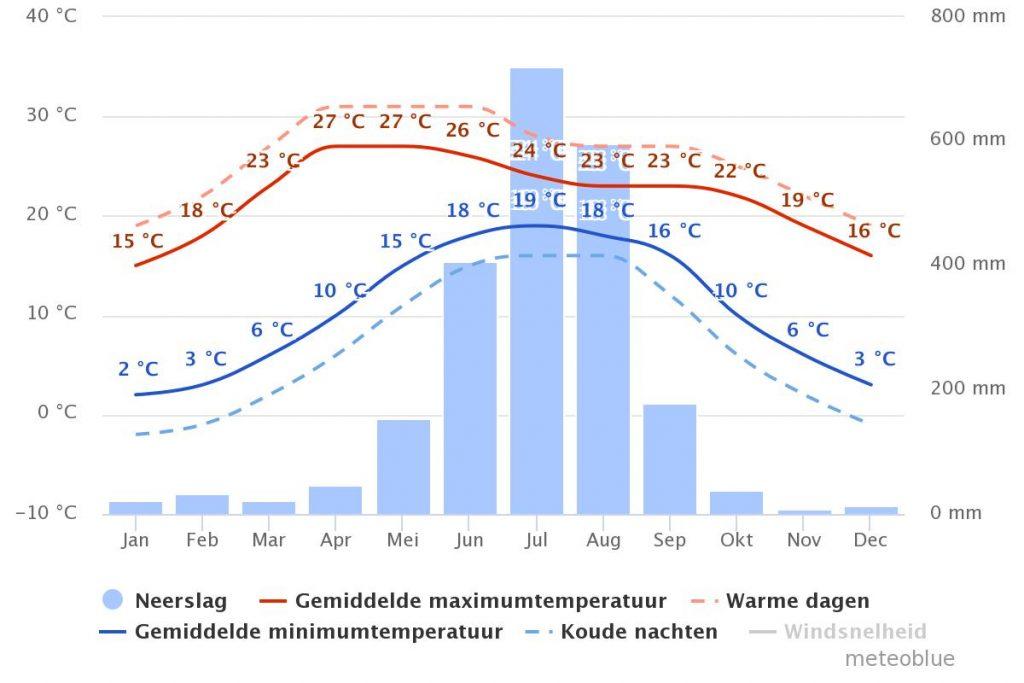 weer en klimaat in Kathmandu Nepal